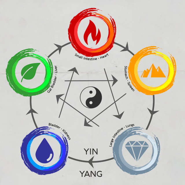 yin-yang-5-elements-acupuncture